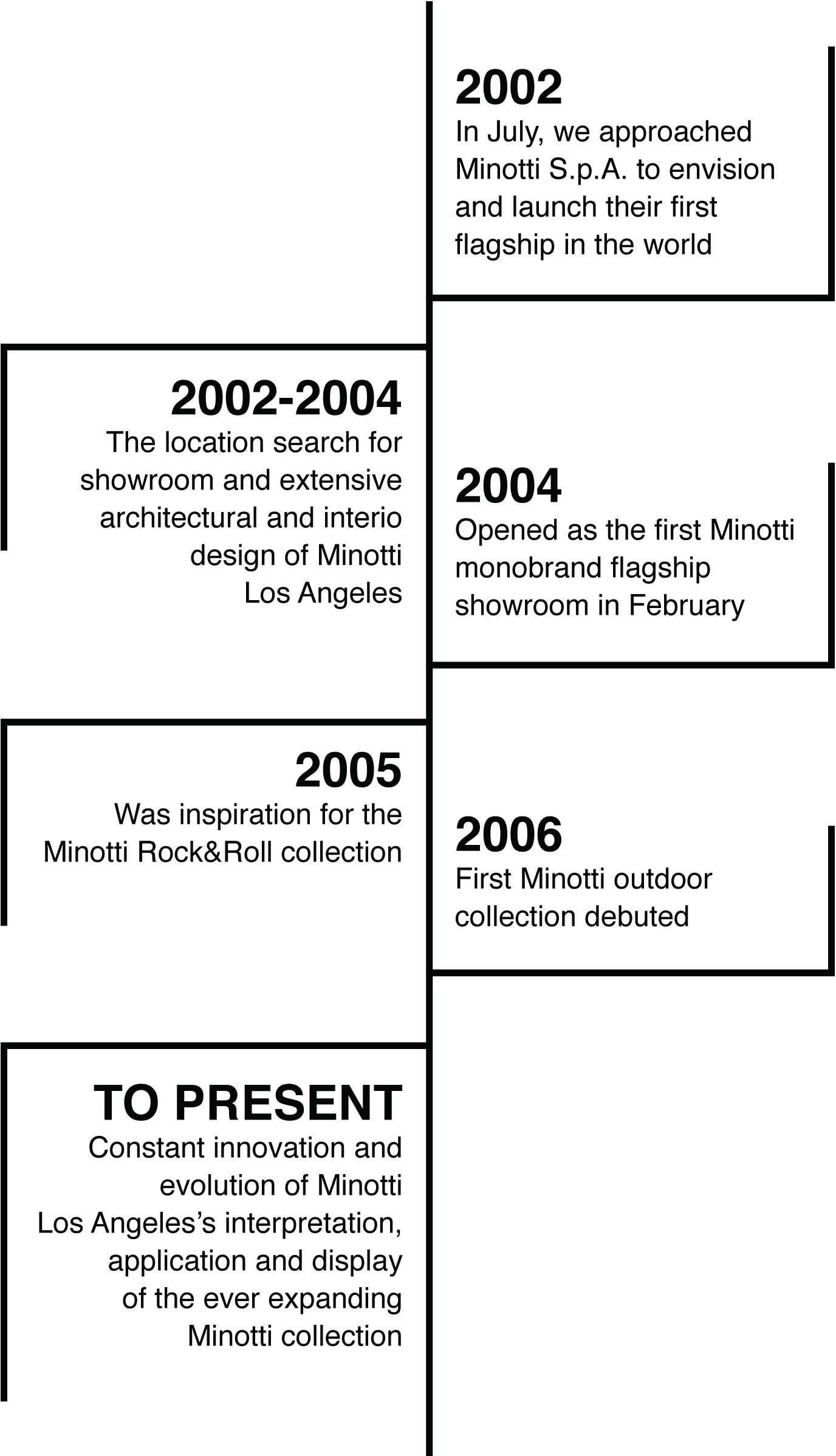 Minotti Los Angeles Timeline